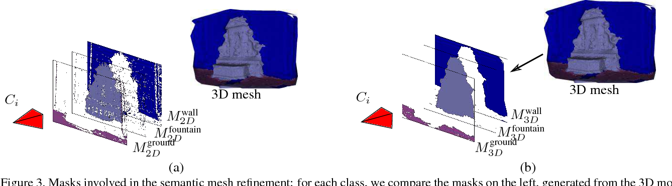 Figure 4 for Multi-View Stereo with Single-View Semantic Mesh Refinement