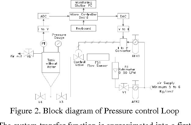 block diagram of pressure control loop