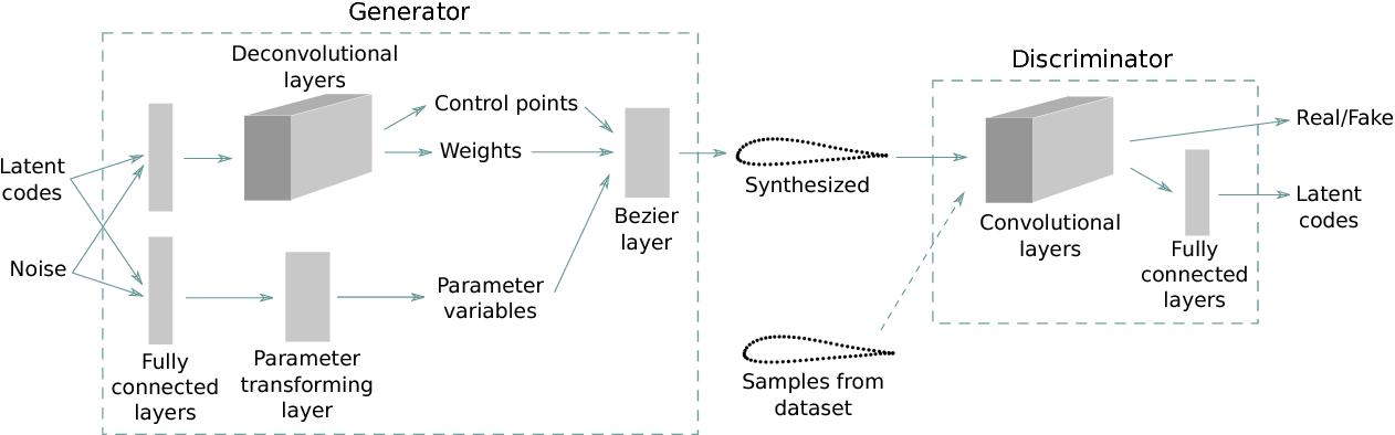 Rational Bezier Curve Python Code
