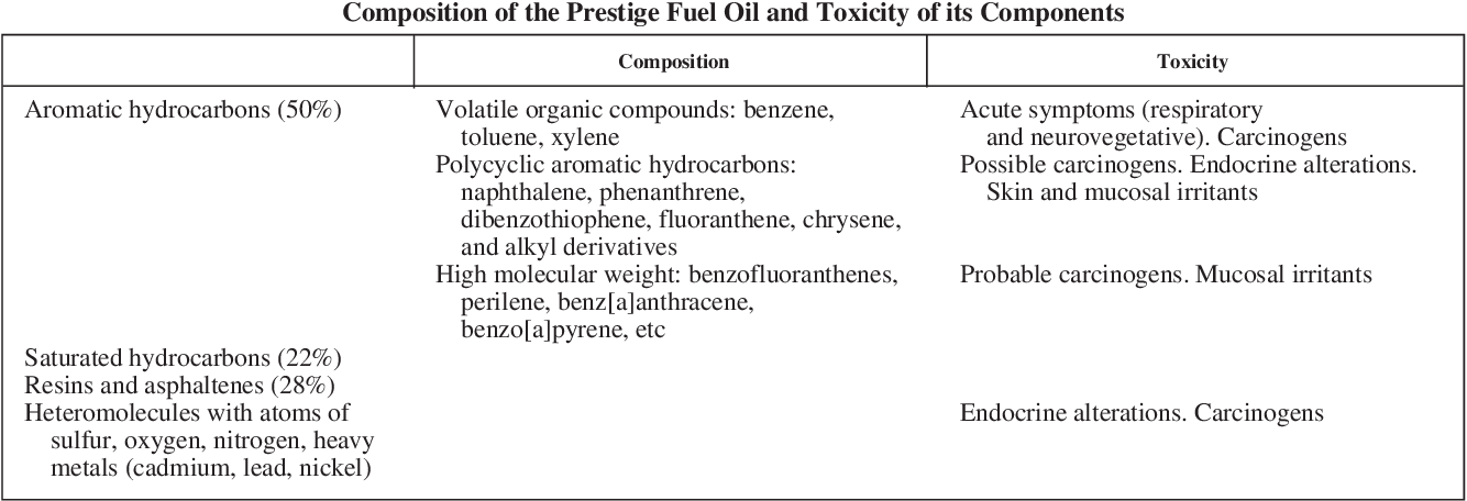 Table 1 from [Health effects of exposure to oil spills]  - Semantic