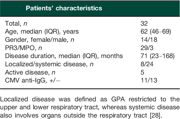 TABLE 1 Patients' characteristics