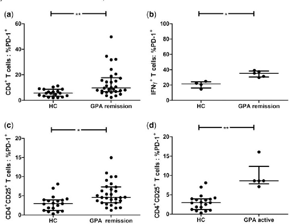 FIG. 1 Expression of PD-1 on circulating Th cells in GPA patients and HCs. (a) Expression of PD-1 on peripheral CD4+ T cells was enhanced in patients with quiescent GPA as compared with HCs. (b) The fraction of IFN-g+ T cells expressing PD-1 is increased in quiescent GPA as compared with HCs. (c) Expression of PD-1 on peripheral CD4+CD25+ T cells was increased in patients with quiescent GPA as compared with HCs. (d) Expression of PD-1 on peripheral CD4+CD25+ in patients with active GPA and HCs. The illustrated data are shown as medians (IQRs). Significant differences by the Mann Whitney U-test are indicated: *P< 0.05; **P< 0.001.