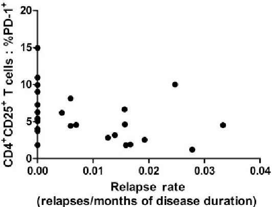 FIG. 3 Correlation between relapse rate and expression of PD-1 by CD4+CD25+ T cells (n = 26, relapse rate: r = 0.43, P = 0.03). The percentage of PD-1+CD25+ Th cells measured at Visit 1 was correlated with the relapse rate (number of relapses per month of disease duration) retrieved by retrospective file search. The median BVAS was 10 (9 12). The correlation was calculated by means of Spearman's rank test.
