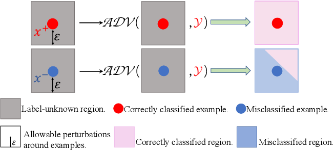 Figure 1 for Improving the Certified Robustness of Neural Networks via Consistency Regularization