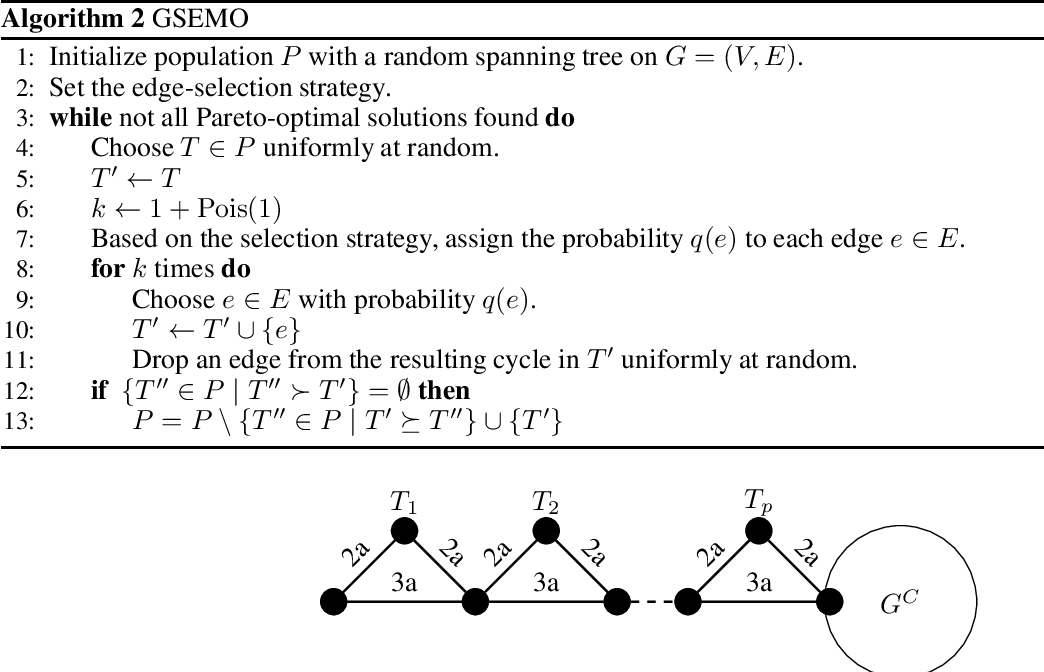 Figure 1 for Runtime Analysis of Evolutionary Algorithms with Biased Mutation for the Multi-Objective Minimum Spanning Tree Problem