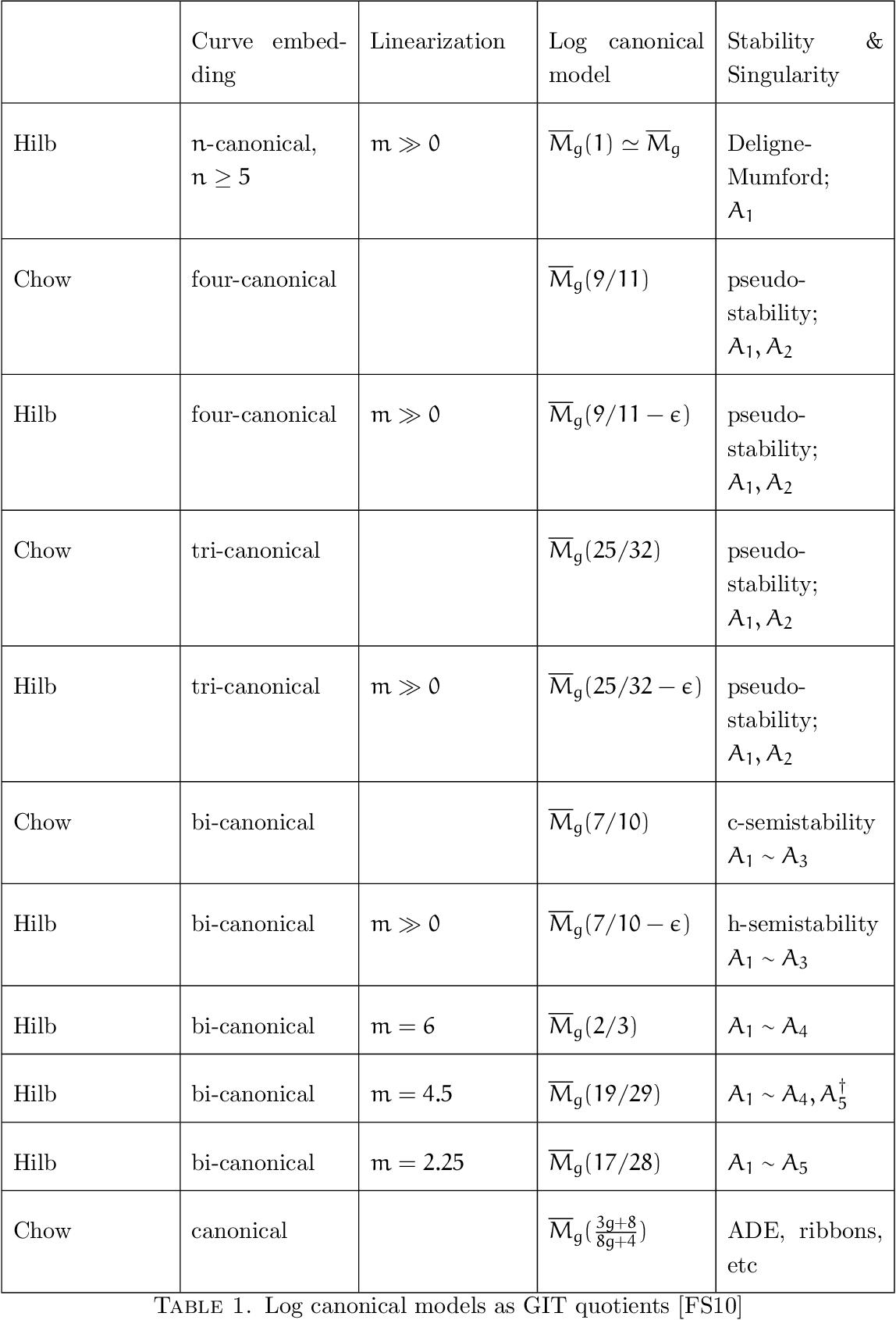GIT Constructions of Log Canonical Models of M_g - Semantic