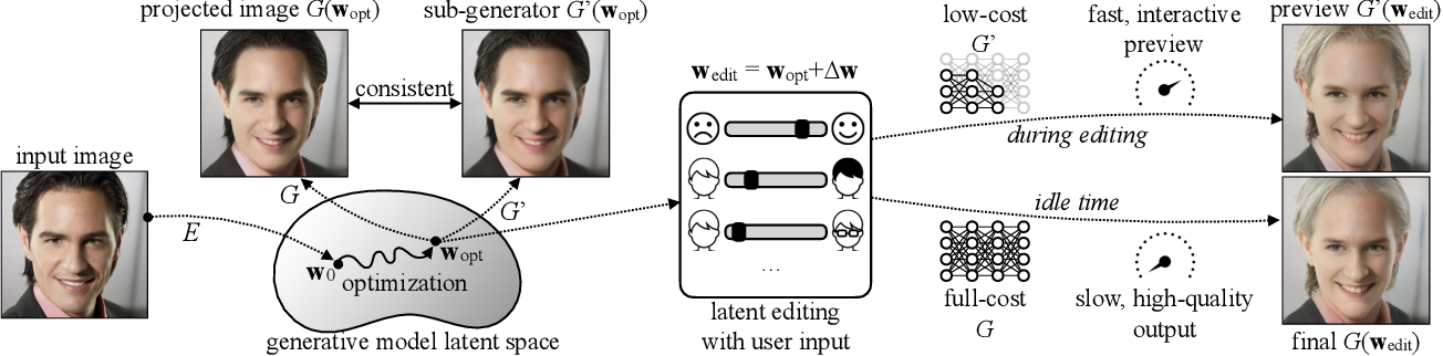 Figure 2 for Anycost GANs for Interactive Image Synthesis and Editing