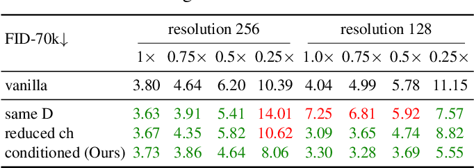 Figure 3 for Anycost GANs for Interactive Image Synthesis and Editing