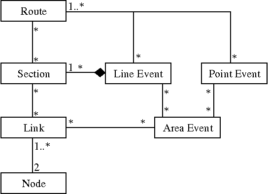 FIGURE 1 Entity-relationship diagram for dynamic segmentation (1).