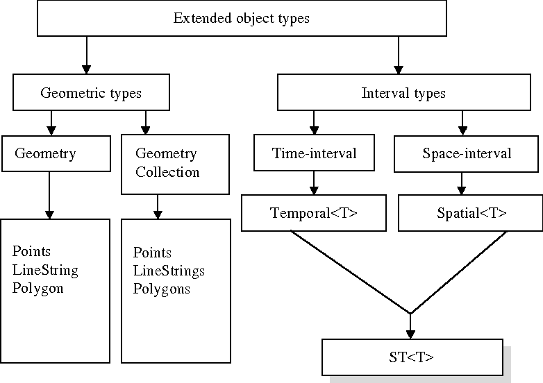 FIGURE 2 Extended object types.