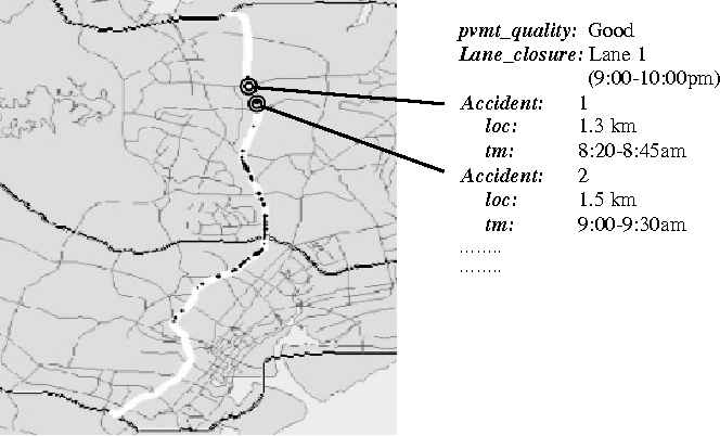 FIGURE 4 Example representation of events on a route.