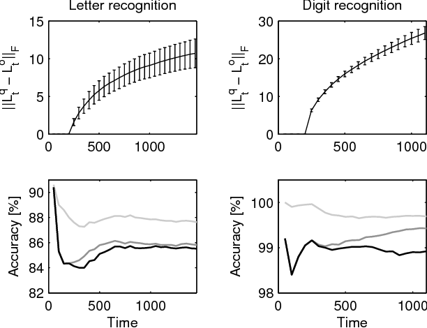Figure 2 for Online Semi-Supervised Learning on Quantized Graphs