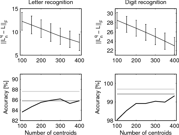 Figure 3 for Online Semi-Supervised Learning on Quantized Graphs