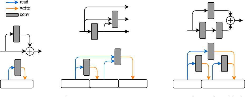 Figure 1 for SMASH: One-Shot Model Architecture Search through HyperNetworks