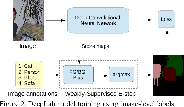 Figure 3 for Weakly- and Semi-Supervised Learning of a DCNN for Semantic Image Segmentation