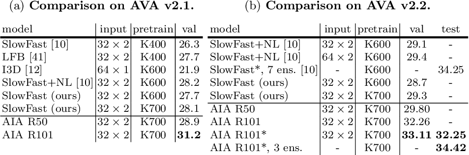 Figure 4 for Asynchronous Interaction Aggregation for Action Detection