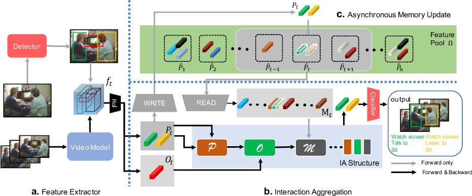 Figure 3 for Asynchronous Interaction Aggregation for Action Detection