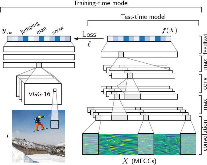Figure 1 for Semantic speech retrieval with a visually grounded model of untranscribed speech