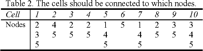 Minimizing the Connection Cost in a Real GSM Network - Semantic Scholar