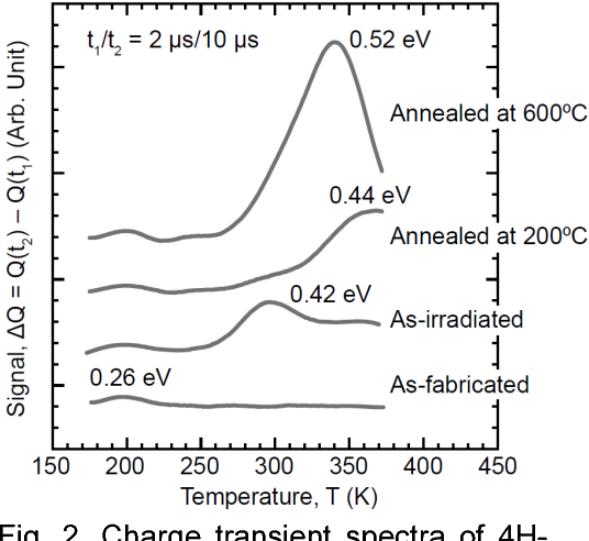 Fig. 2. Charge transient spectra of 4HSiC SBDs. Charge collection transients were sampled with a rate window of 2 μs/10 μs.