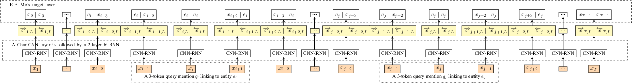 Figure 1 for Entity-aware ELMo: Learning Contextual Entity Representation for Entity Disambiguation