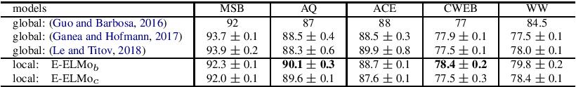 Figure 2 for Entity-aware ELMo: Learning Contextual Entity Representation for Entity Disambiguation