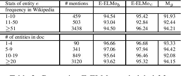 Figure 4 for Entity-aware ELMo: Learning Contextual Entity Representation for Entity Disambiguation