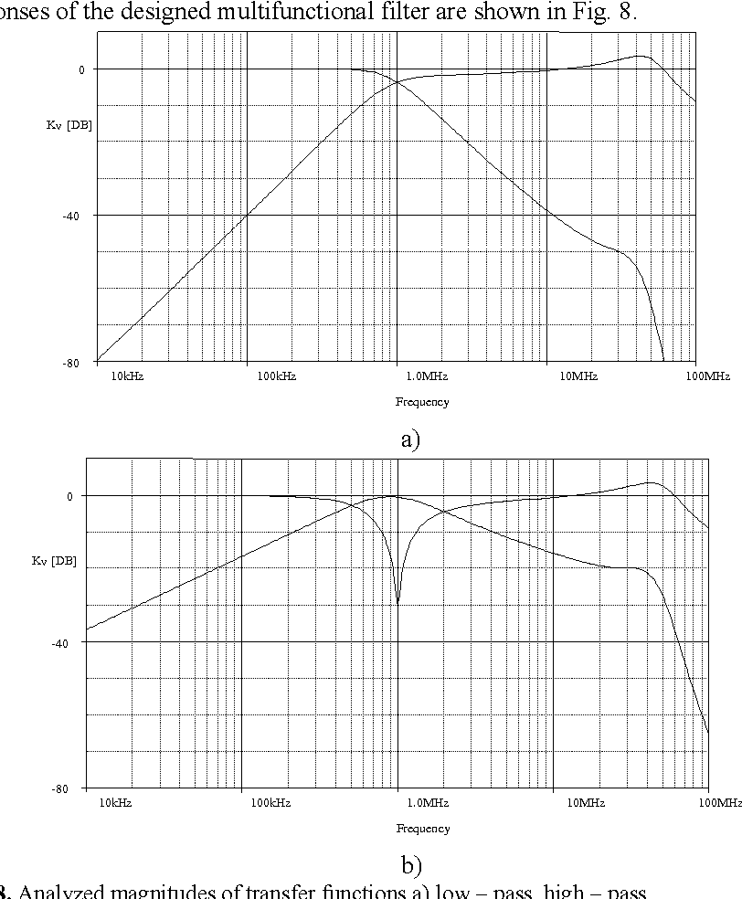 Figure 8 From Continuous Time Active Filter Design Using Signal Bandpass Band Reject A Circuit Is Analyzed Magnitudes Of Transfer Functions Low Pass High