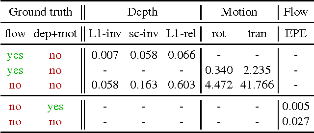 Figure 4 for DeMoN: Depth and Motion Network for Learning Monocular Stereo