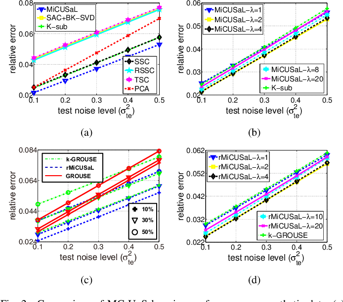 Figure 2 for Learning the nonlinear geometry of high-dimensional data: Models and algorithms
