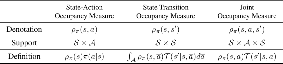Figure 1 for Imitation Learning from Observations by Minimizing Inverse Dynamics Disagreement