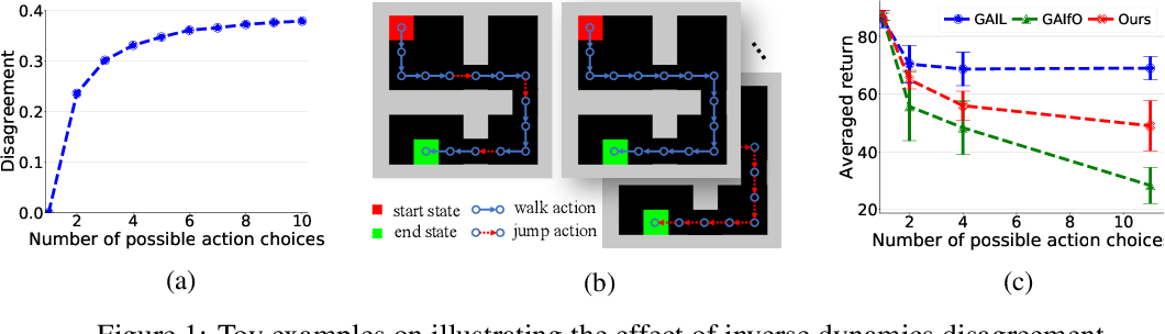 Figure 2 for Imitation Learning from Observations by Minimizing Inverse Dynamics Disagreement