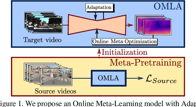 Figure 1 for Online Adaptation through Meta-Learning for Stereo Depth Estimation