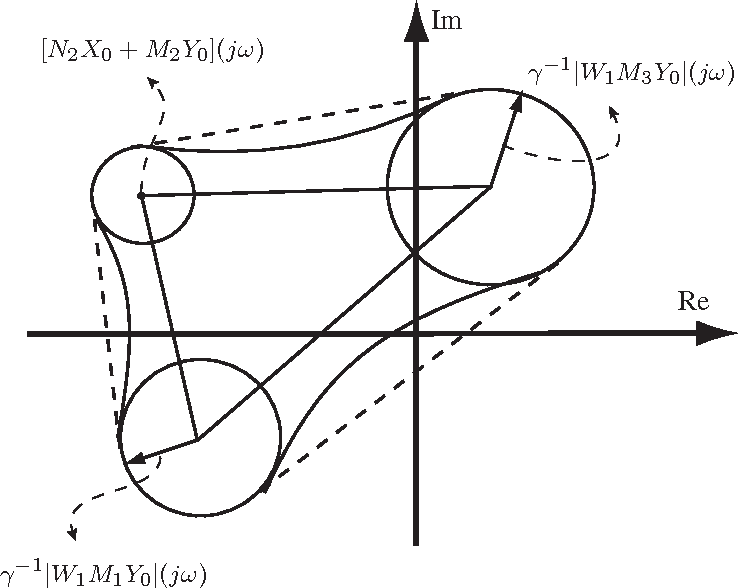 Figure 2. Illustration of the constraints for polytopic uncertainty with 3 vertices