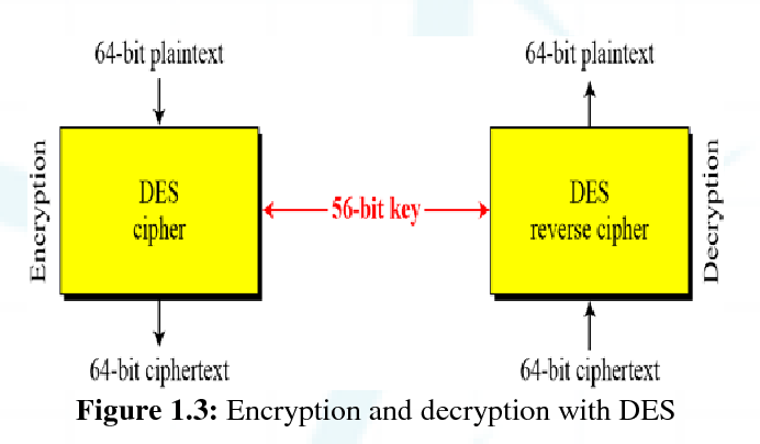 PDF] Data Encryption and Decryption by Using Triple DES and