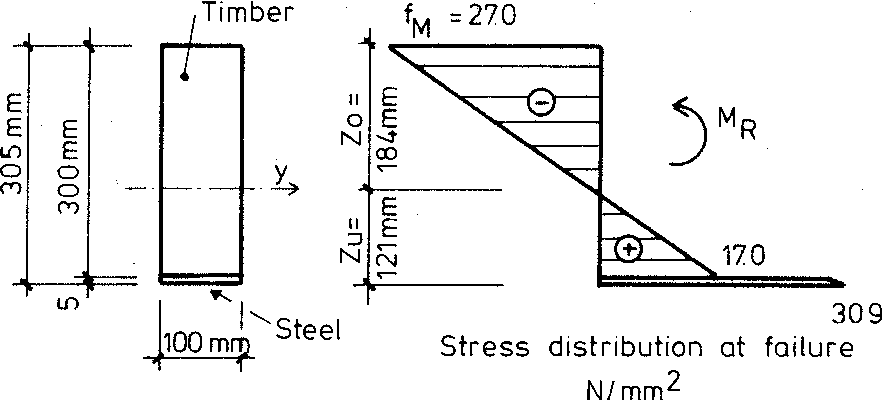 Figure 7 from On The Plastic Design Of Timber Beams With A Complex