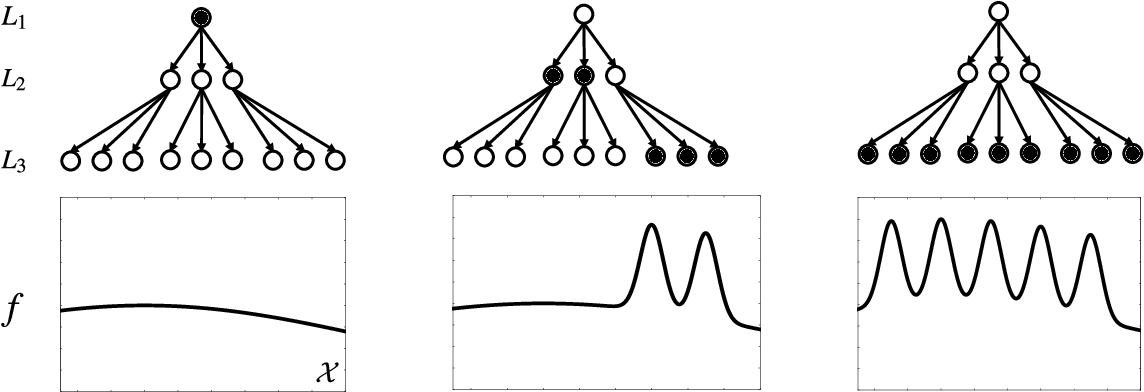 Figure 1 for Locally-Adaptive Nonparametric Online Learning