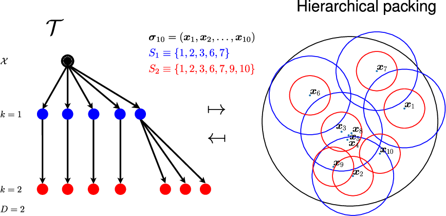 Figure 2 for Locally-Adaptive Nonparametric Online Learning