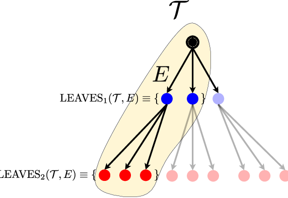 Figure 3 for Locally-Adaptive Nonparametric Online Learning
