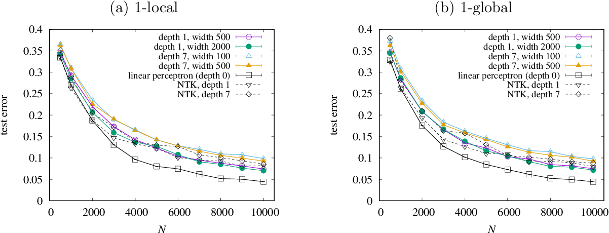 Figure 1 for Is deeper better? It depends on locality of relevant features