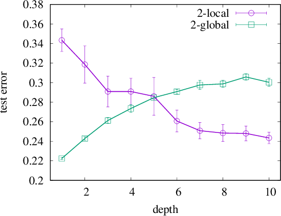 Figure 3 for Is deeper better? It depends on locality of relevant features