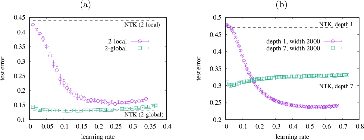 Figure 4 for Is deeper better? It depends on locality of relevant features