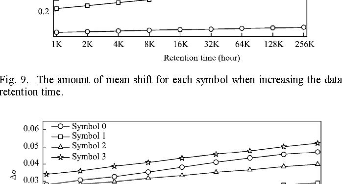 Estimation Of Nand Flash Memory Threshold Voltage Distribution For
