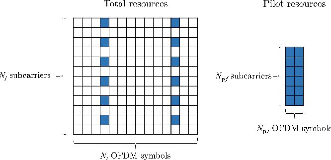 Figure 1 for Deep Learning Based OFDM Channel Estimation Using Frequency-Time Division and Attention Mechanism