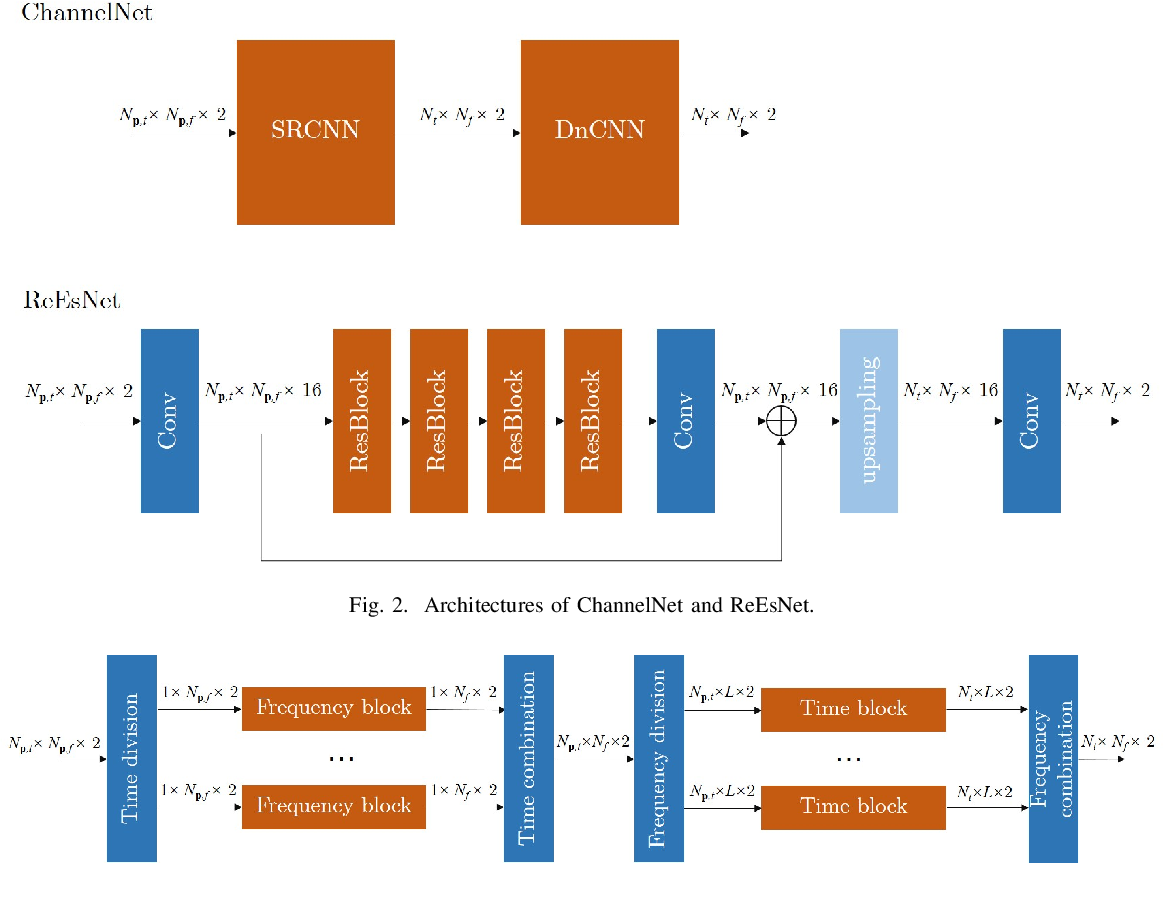 Figure 2 for Deep Learning Based OFDM Channel Estimation Using Frequency-Time Division and Attention Mechanism