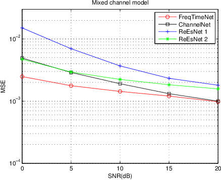 Figure 3 for Deep Learning Based OFDM Channel Estimation Using Frequency-Time Division and Attention Mechanism