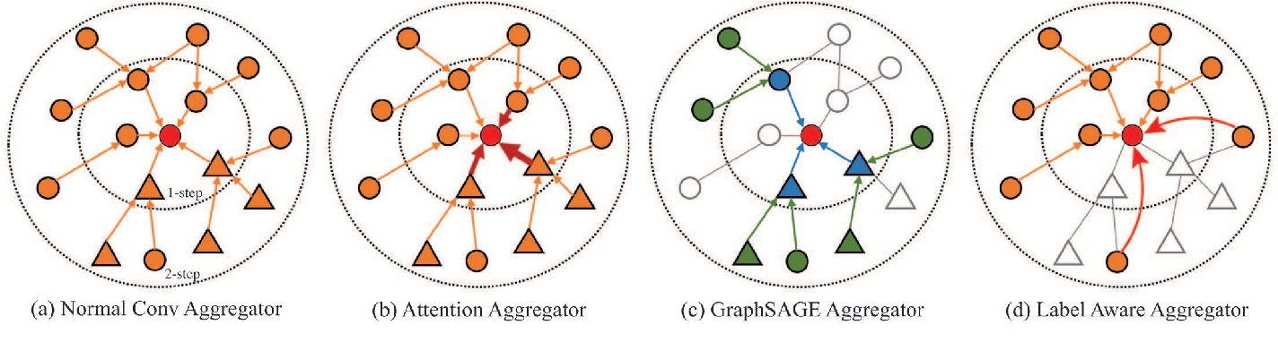 Figure 2 for Label Aware Graph Convolutional Network -- Not All Edges Deserve Your Attention