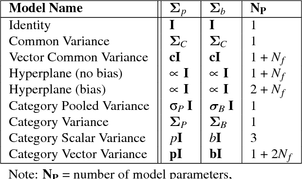 Figure 2 for Modeling Human Categorization of Natural Images Using Deep Feature Representations