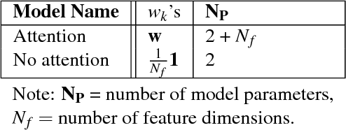 Figure 4 for Modeling Human Categorization of Natural Images Using Deep Feature Representations
