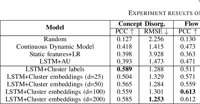 Figure 3 for Modeling Dynamics of Facial Behavior for Mental Health Assessment